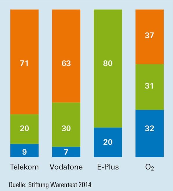 Telekom Netzanbieter